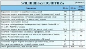 Как и где узнать номер очереди на улучшение жилищных условий в москве 2020 год