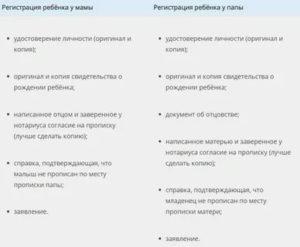 Сроки прописки новорожденного ребенка 2019 в россии