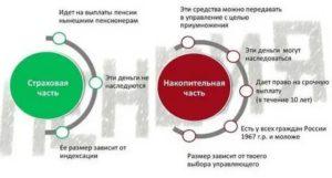 Накопительная Часть Пенсии Для Родившихся До 1967 Года С 2020 По 2020