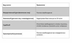 Льготы инвалидам 2 группы в краснодарском крае в 2020 году