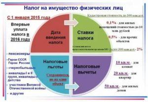 Налог на имущество физических лиц в 2020 году в тульской области