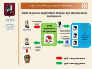 Социальный сертификат на продукты питания 2020