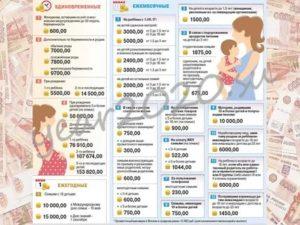 Выплата за рождение второго ребенка в 2020 году в москве
