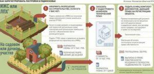 Как получить разрешение на строительство дома на своем участке лпх 2020