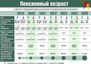 Как начисляются и рассчитываются трудовые пенсии по возрасту в рб 2020 году