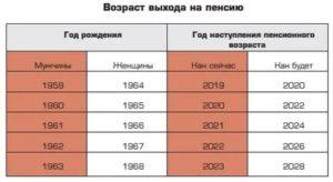 Чернобыльская Пенсия В Брянской Области В 2020 Году