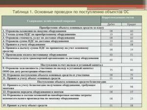 Учет лицензий в бюджетном учете проводки 2020