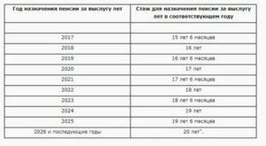 Пенсия За Выслугу Лет Педагогам В Рб В 2020