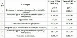 Льготы ветеранам труда федерального значения в 2020 году в мурманске