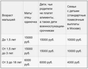 Критерии оценки малоимущей семьи в москве в 2020 году
