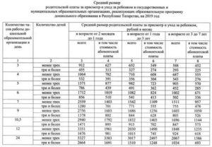Цена Государственного Детского Сада В Месяц В Москве В 2020