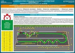 Регламент Сдачи Экзамена В Гибдд 2020 На Категорию А Краснодар