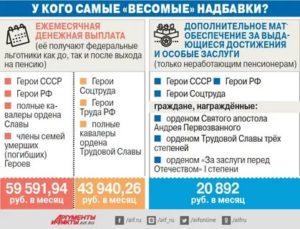 Сколько получает герой россии в месяц в 2020