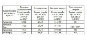 Сколько стоит 1 куб холодной воды по счетчику 2020 в ульяновске