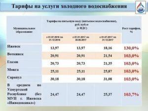 Тарифы На Горячую И Холодную Воду В Москве С 1 Июля 2020