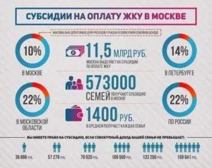 Калькулятор субсидии на оплату жкх в москве с 2020 года