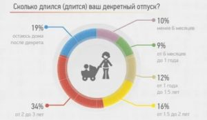 Засчитаются ли декретный отпуск за ребенком в отработку земский фельдшер в 2020 году