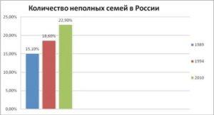 Количество многодетных семей в россии статистика 2020