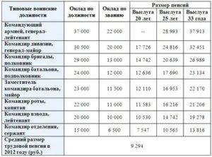 Средняя пенсия военнослужащих в россии в 2020 году