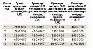 Калькулятор расчета субсидии на жилье военнослужащим в 2020 году