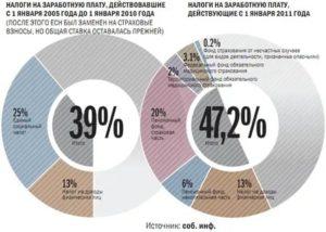 Платит Организация Для Пенсионеров Налог В Пенсионный Фондкакие Налоги Платят С Зарплаты Пенсионеры В 2020 Г В России