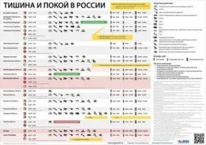 До Скольки Можно Шуметь В Квартире По Закону Рф 2020 В Томске