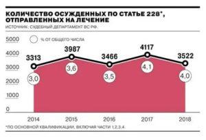 Сколько Человек Посадили По Ст 228 В 2020 Году