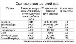 Оплата Детского Сада Сколько Стоит 2020 Год Московская Область