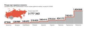 Численность Гастарбайтеров В Рф На 2020