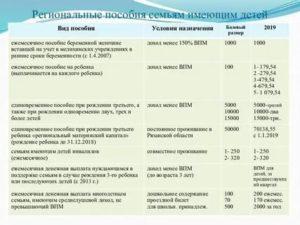Региональные Выплаты При Рождении Ребенка Московская Область 2020 Год