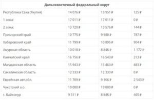 Минимальная пенсия в севастополе с 1 января 2020