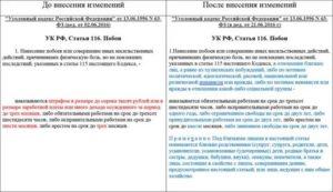 Поправки В Ук Рф 2020 Ст 2281 Ст 158 Ч3