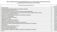 Штрафы За Привлечение Иностранной Рабочей Силы В 2020 Году