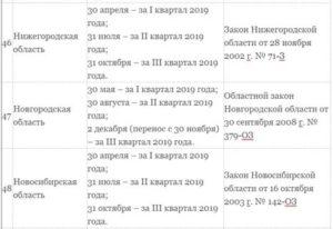Закон о транспортном налоге в нижегородской области в 2020 году