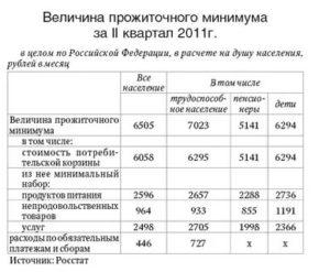 Прожиточный Минимум В Кемеровской Области На 2020 Год Для Получения Пособий