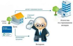 В Каких Банках Застрахованы Вклады Государством 2020