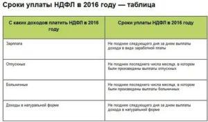 Срок уплаты подоходного налога в 2019 году