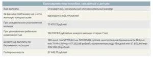 Размер детского пособия в 2020 в ростовской области