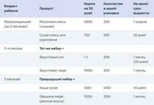 Молочная кухня что положено московская область 2020 таблица детям