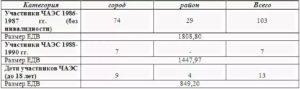 Сколько Размер Пенсии Участникам Чаэс1986 Года
