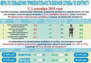 Льготы Для Военнослужащих По Контракту 2020
