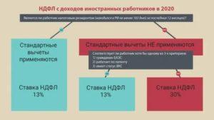 Иностранцы впрн на патенте ндфл в 2020 году
