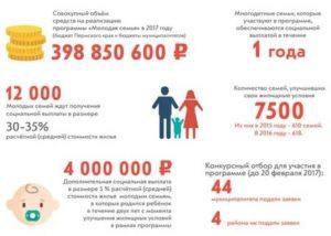Сколько Ждать Субсидий Молодой Семье Москва