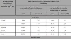 Какая родительская плата за сад в санктпетербурге в 2020 году