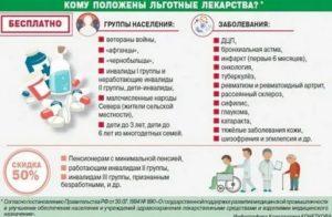 Список бесплатных лекарств для инвалидов 2 группы на 2020 год