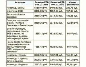Сколько Доплачивают К Пенсии Ветеранам Боевых Действий В Москве 2020г