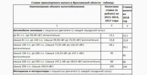 Ставки транспортного налога в ярославской области на 2019 год