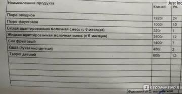 Что положено кормящей матери на молочной кухне в москве 2020