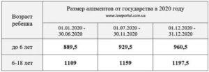 Минимальная сумма алиментов на ребенка в 2020 в москве