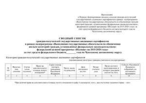 Свободный Список Очереди На Чернобыльский Сертификат 2020 Брянск
